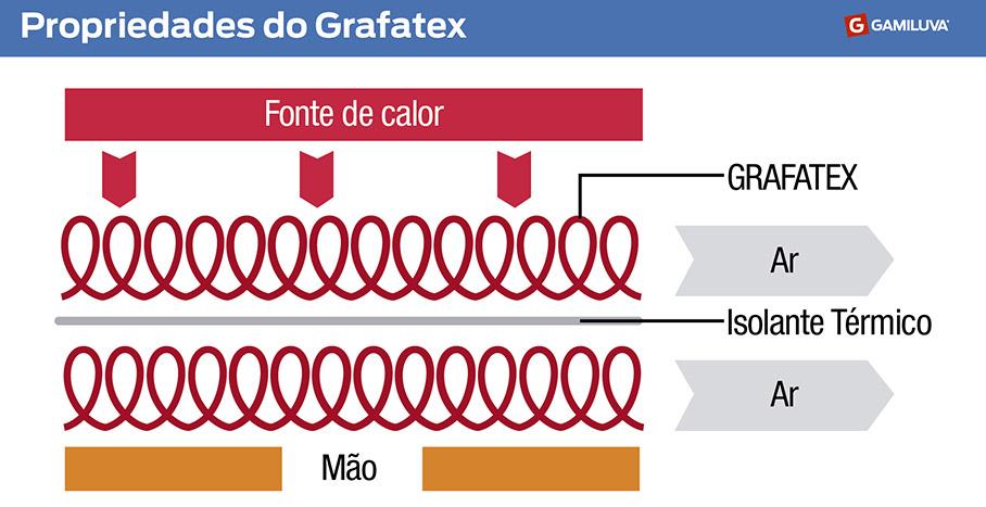 Propriedades do Grafatex
